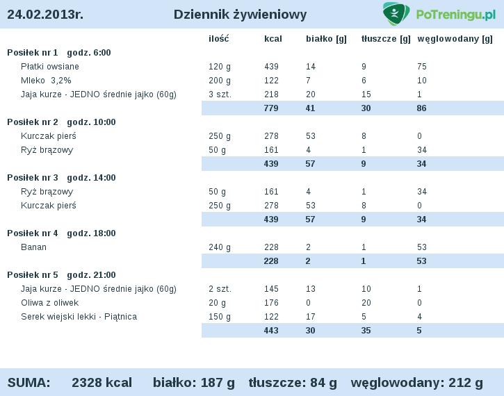 Dieta Na Redukcje Do Oceny 75 Kg Forum Kfd Pl