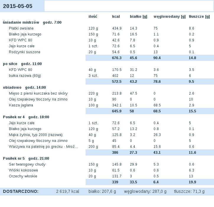 dieta_2015-05-05.png