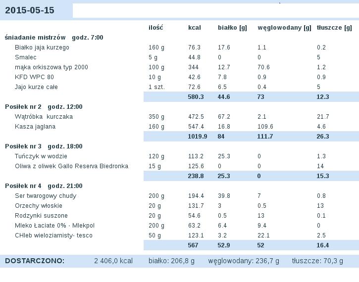 dieta_2015-05-15.png