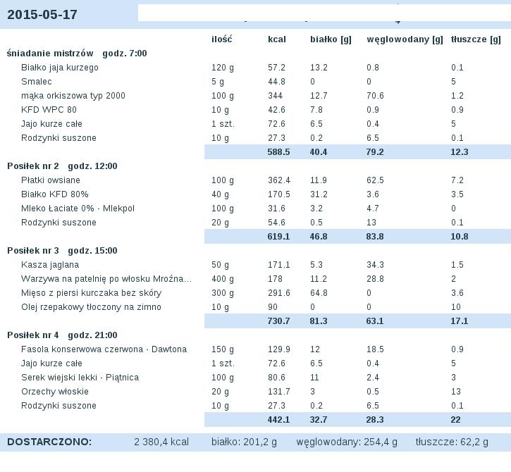 dieta_2015-05-17.png