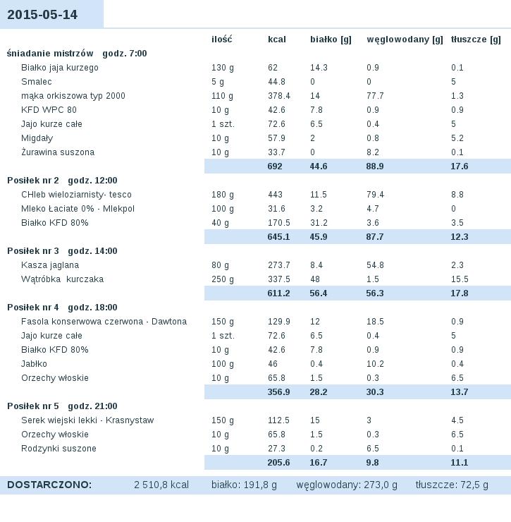 dieta_2015-05-14.png