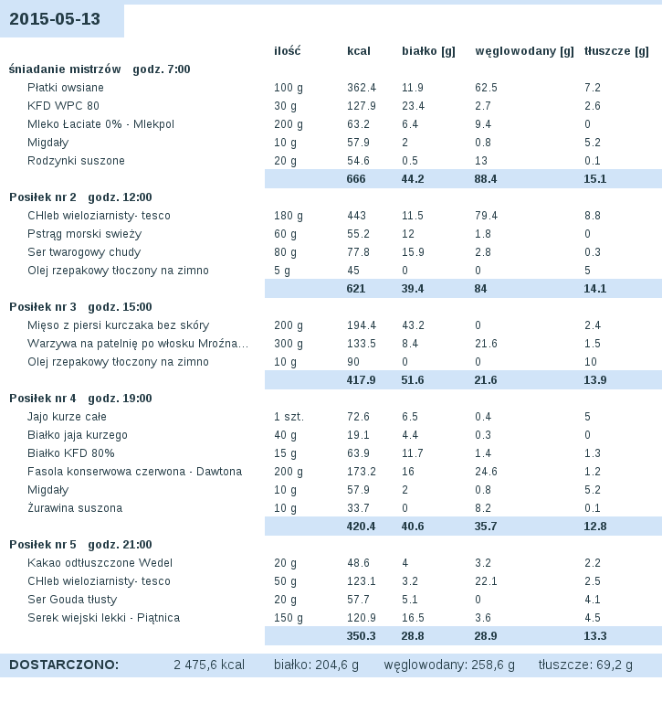 dieta_2015-05-13.png