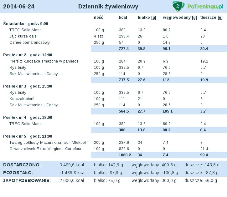 dieta_2014-06-24.png