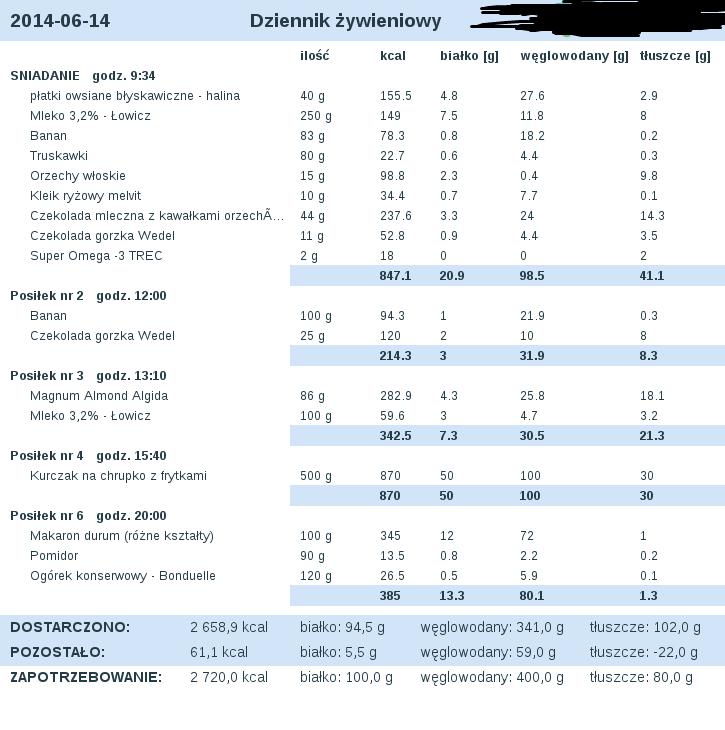 dieta_2014-06-14.png