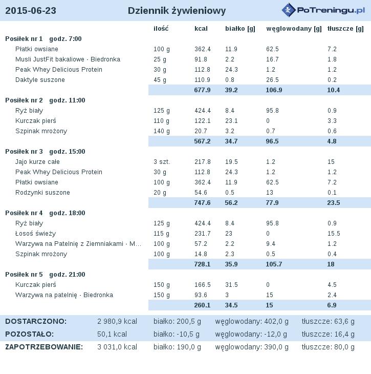 dieta_2015-06-23.png