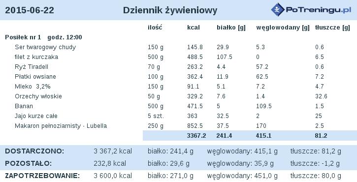 dieta_2015-06-22.png
