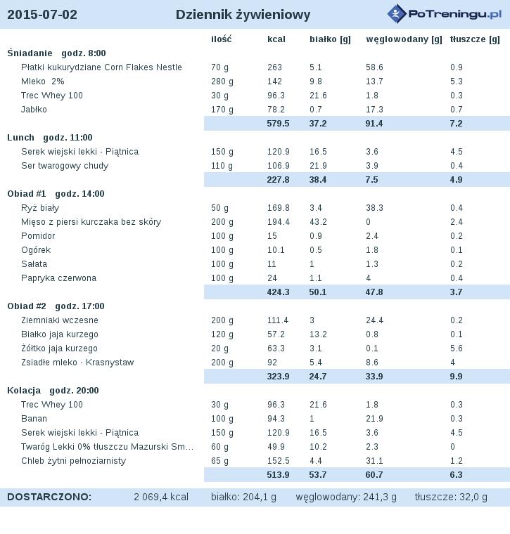 dieta_2015-07-02.png