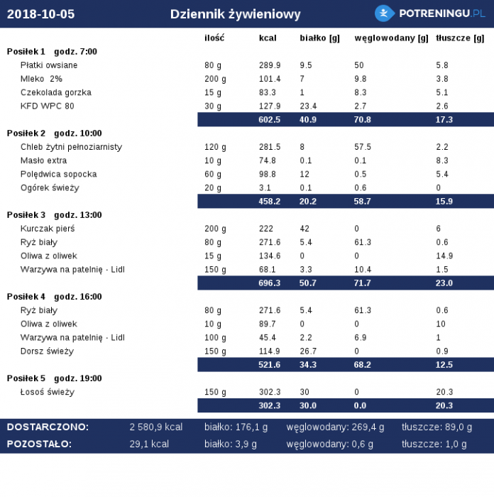 dieta_2018-10-05.png