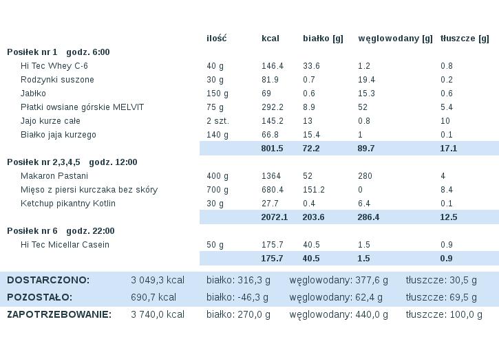 dieta_2014-11-05.png