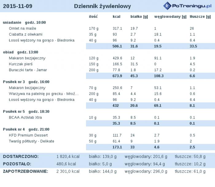 dieta_2015-11-09.png