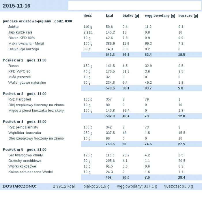dieta_2015-11-16.png