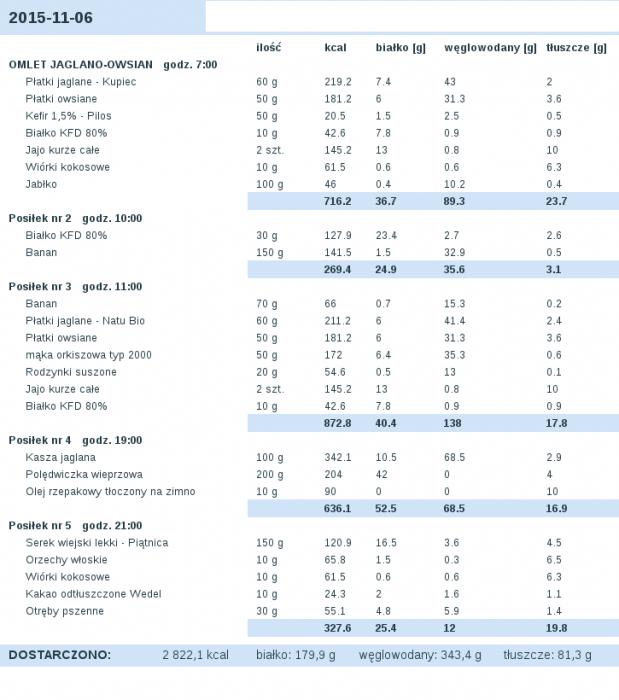 dieta_2015-11-06.png