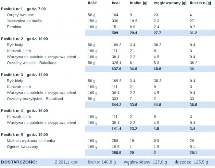 dieta_2015-11-04.png