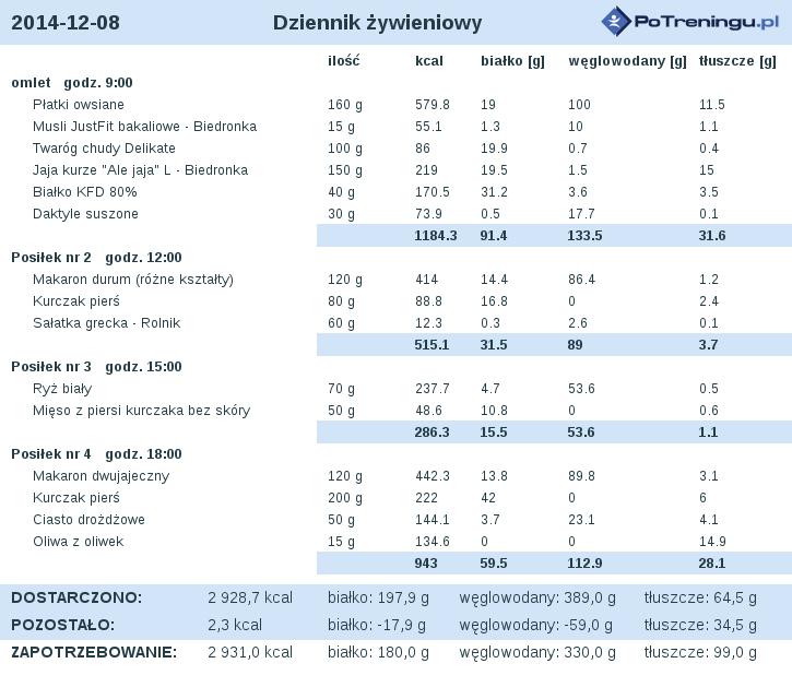 dieta_2014-12-08.png